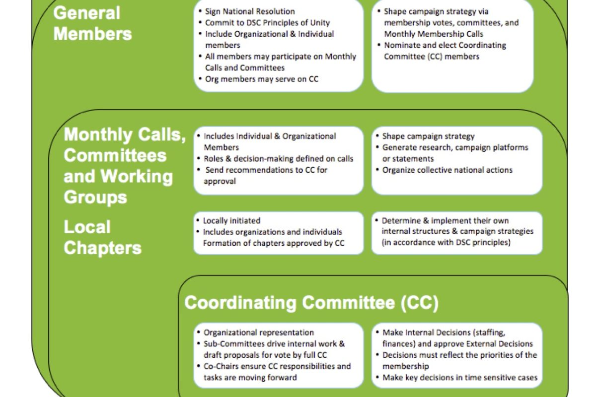 Coalition Structure & Member Benefits